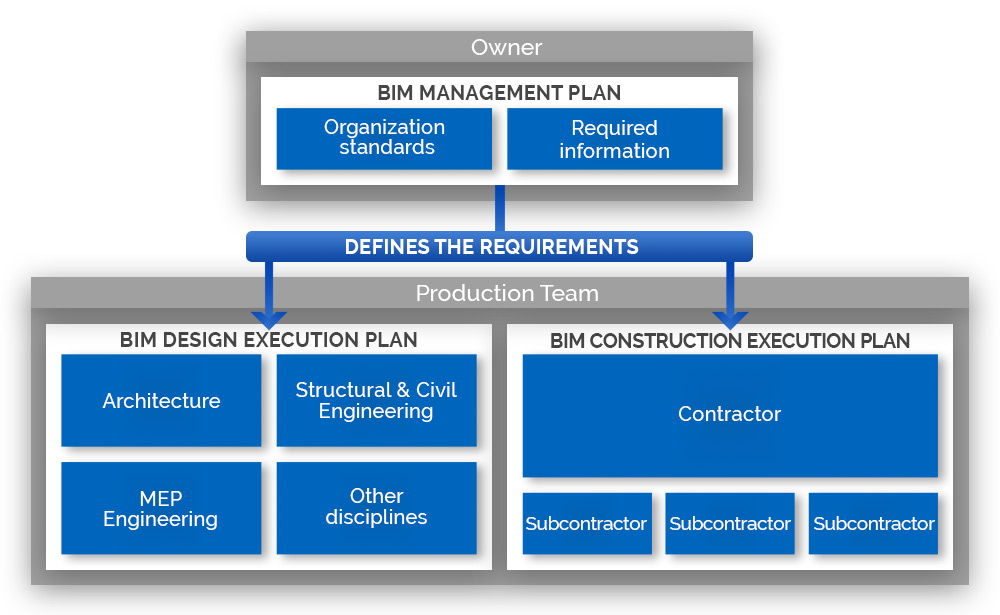Four essential elements to consider when creating a BIM Execution Plan (BEP)